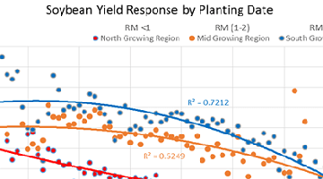 Chart depicting planting yields over time